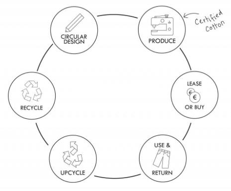 La economía circular según Mud Jeans