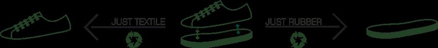 Diseño de zapatos en la economía Circular. vesica Piscis residuo cero